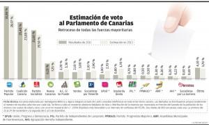 Imagen Encuesta parlamento de canarias