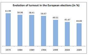 abstención europeas
